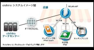 oishinoシステムイメージ