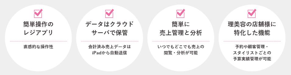 USEN Register for beauty機能説明