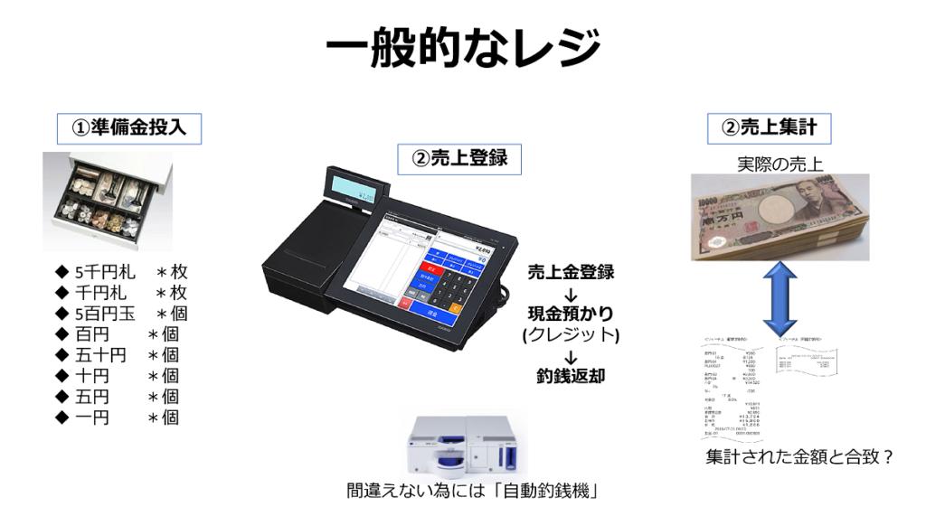 一般的なレジ