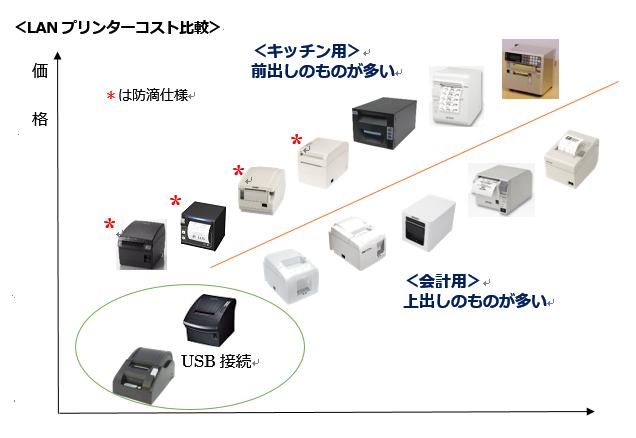 LANプリンターコスト比較